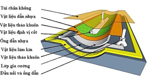 Công nghệ bọc phủ composite frp
